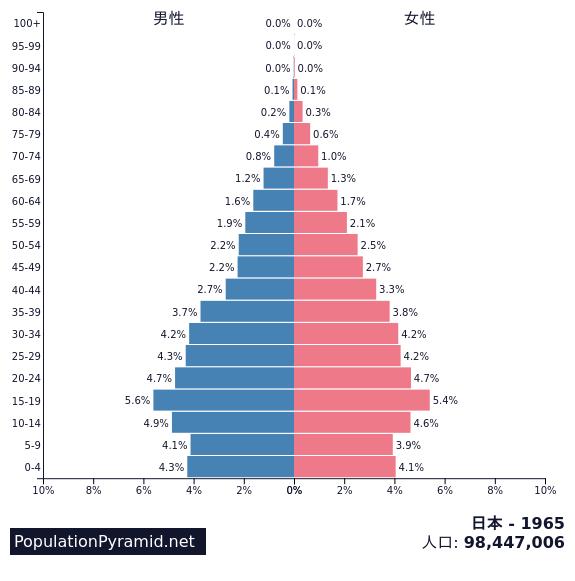 日本の人口2065ピラミッド