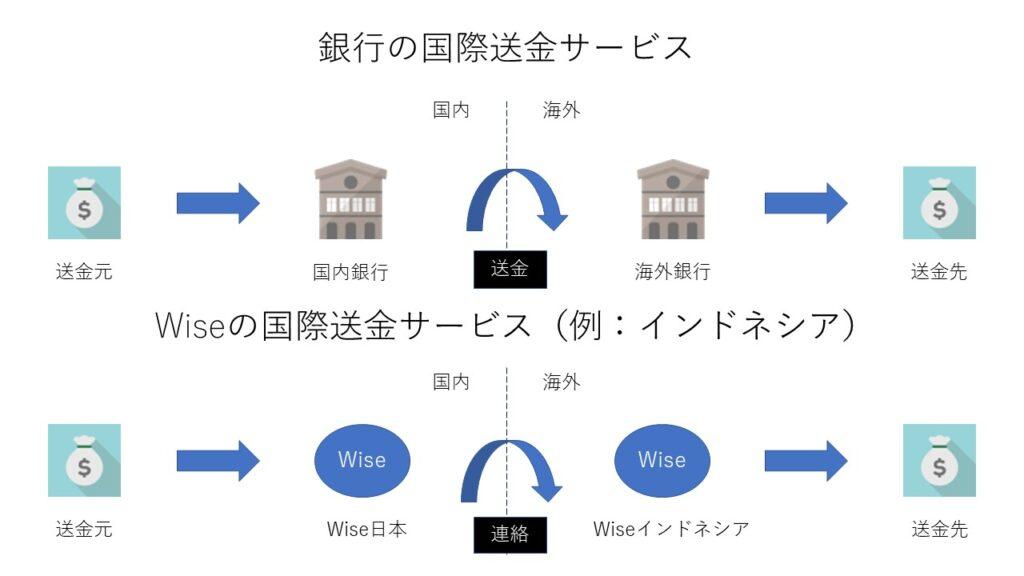 Wiseの国際送金サービス